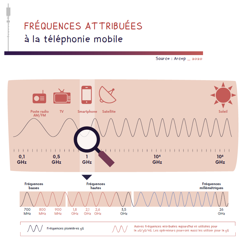 visuel 5G arcep frequences attribuees