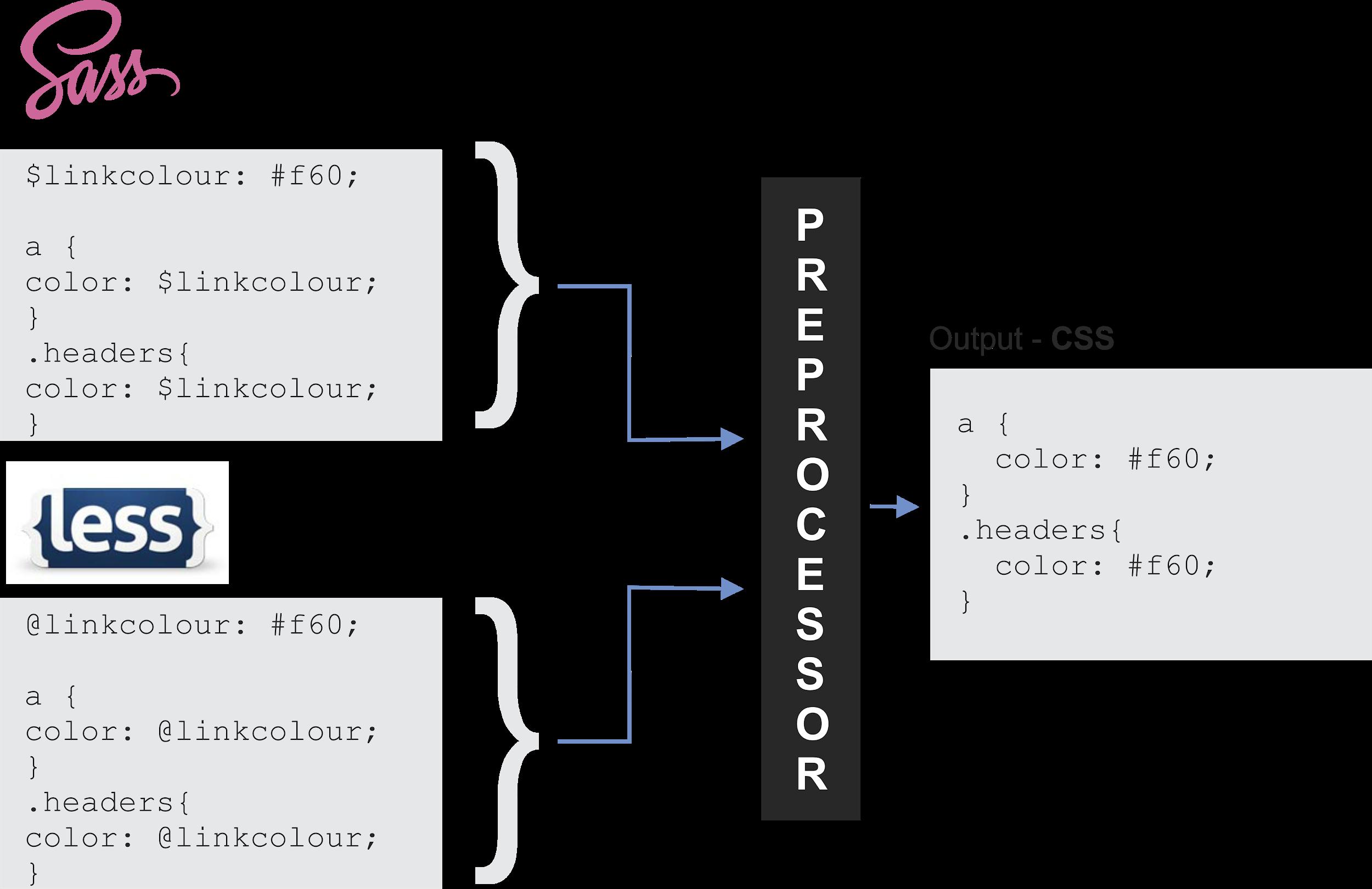 Le rôle d'un préprocesseur CSS
