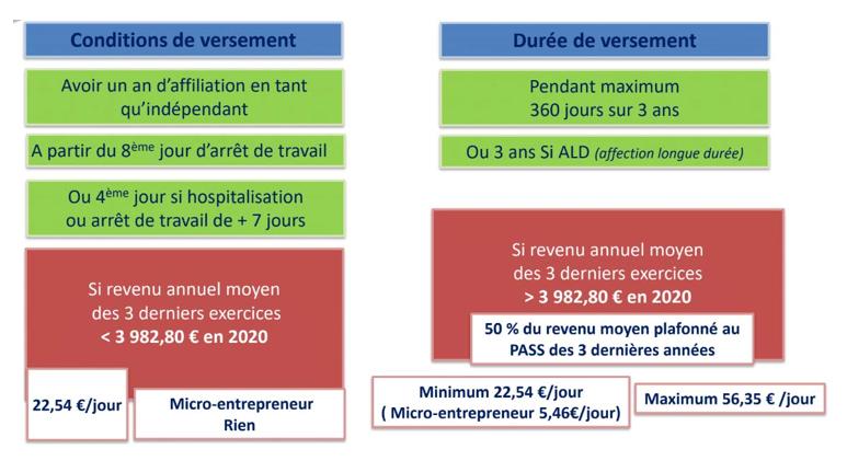 Indemnités Journalières TNS