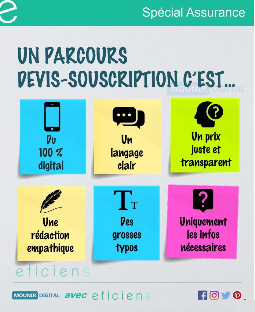 Infographie Parcours Digital