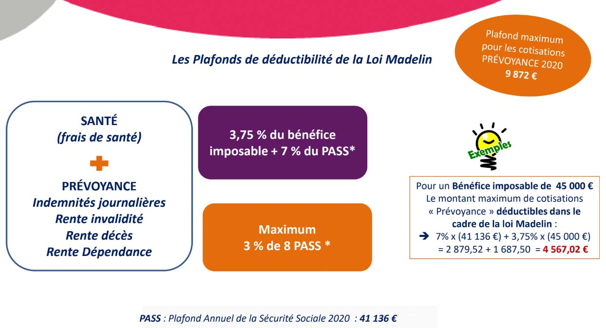 Loi Madelin Prévoyance