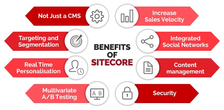 Les avantages du headless CMS Sitecore