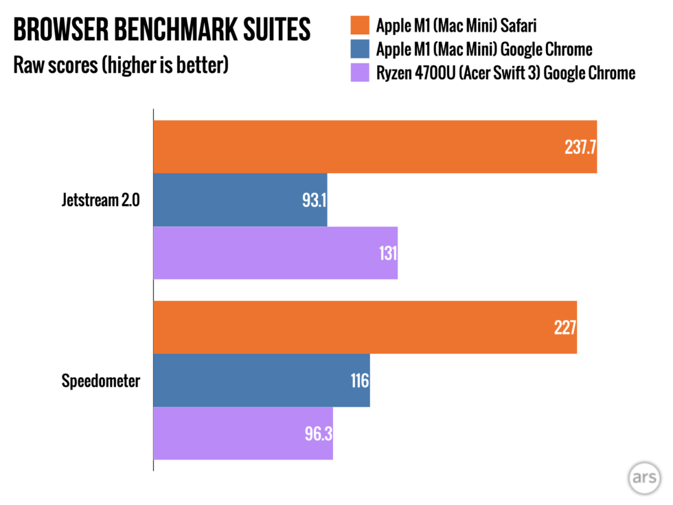 apple-m1-mac-mini-browser-benchmarks-980x735-1