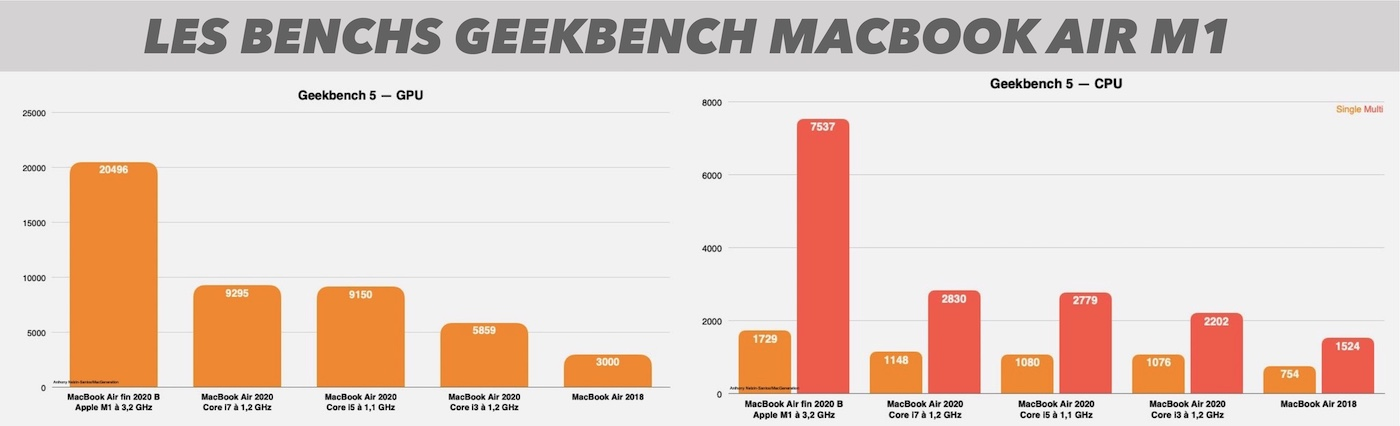 bench M1 geekbench macbook air