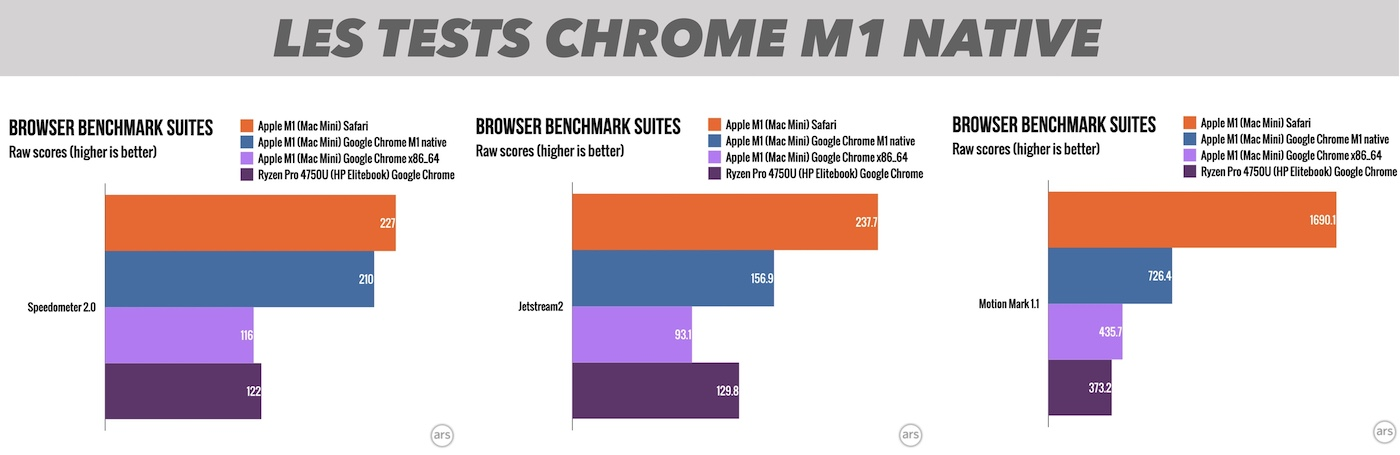 benchmark chrome native m1 apple silicon