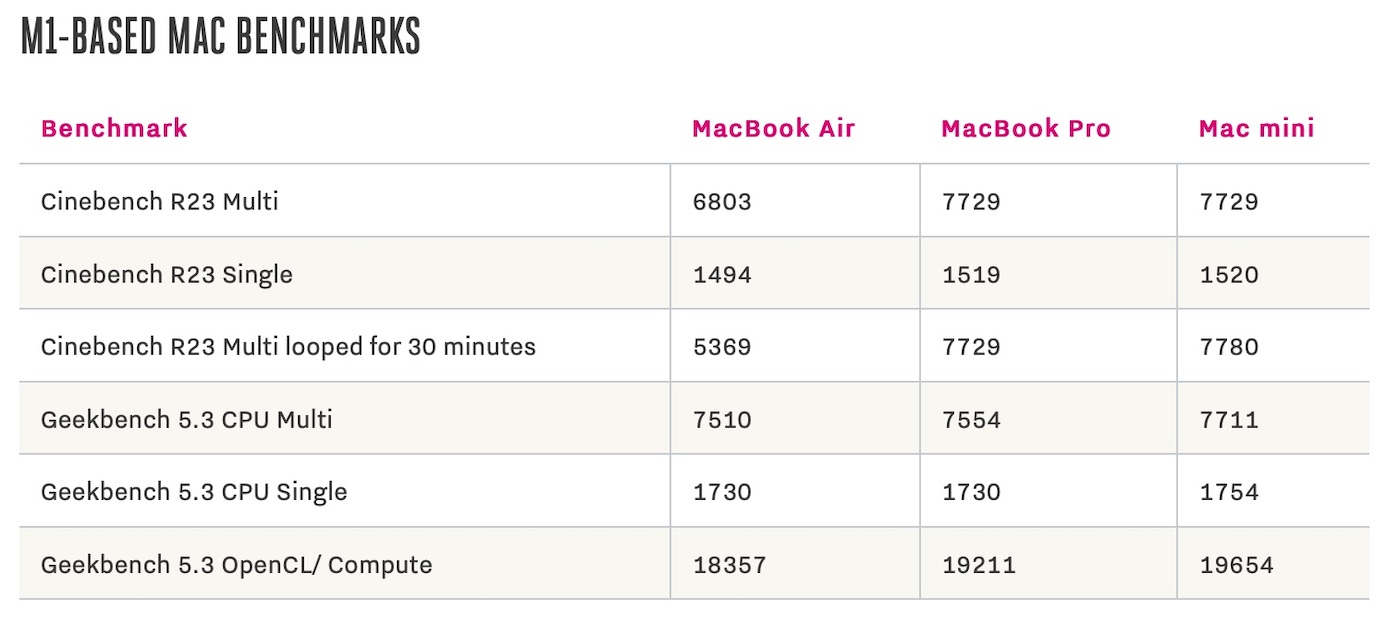 benchmark MacBook air bench M1 the verge