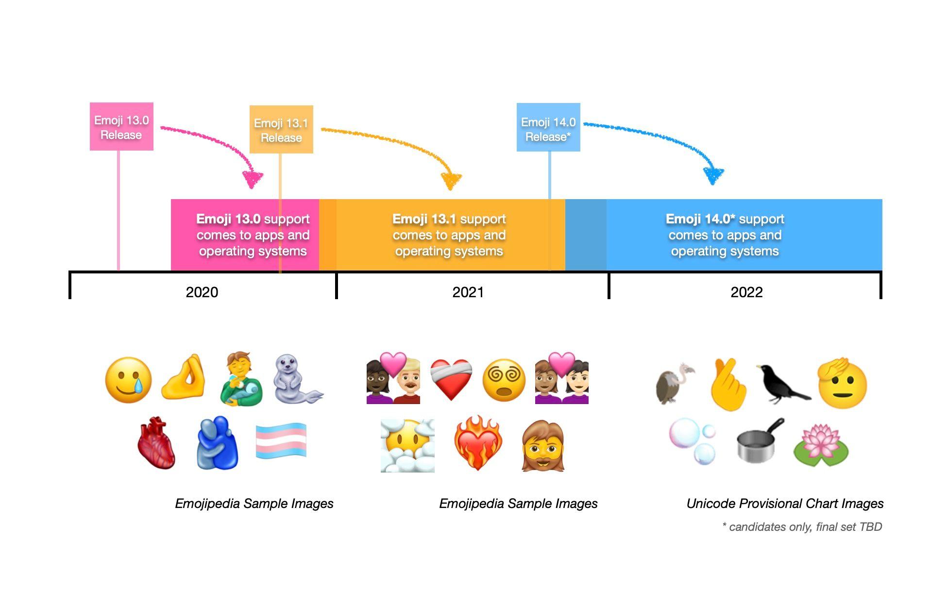 emoji roadmap 2021 2022 futures versions