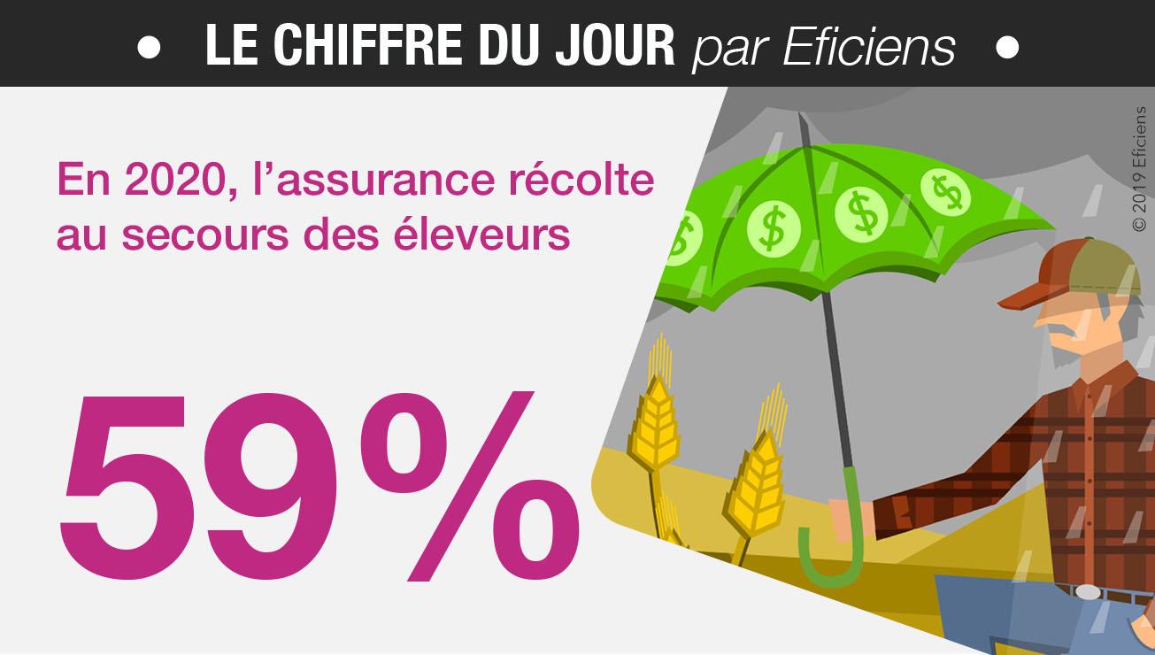 assurance recolte climatique