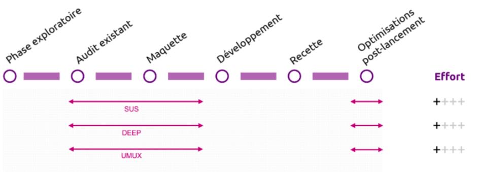 design system bpce vérification exemple