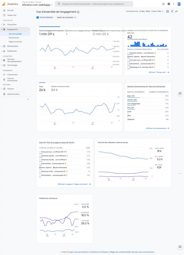 Google Analytics 4 Engagement