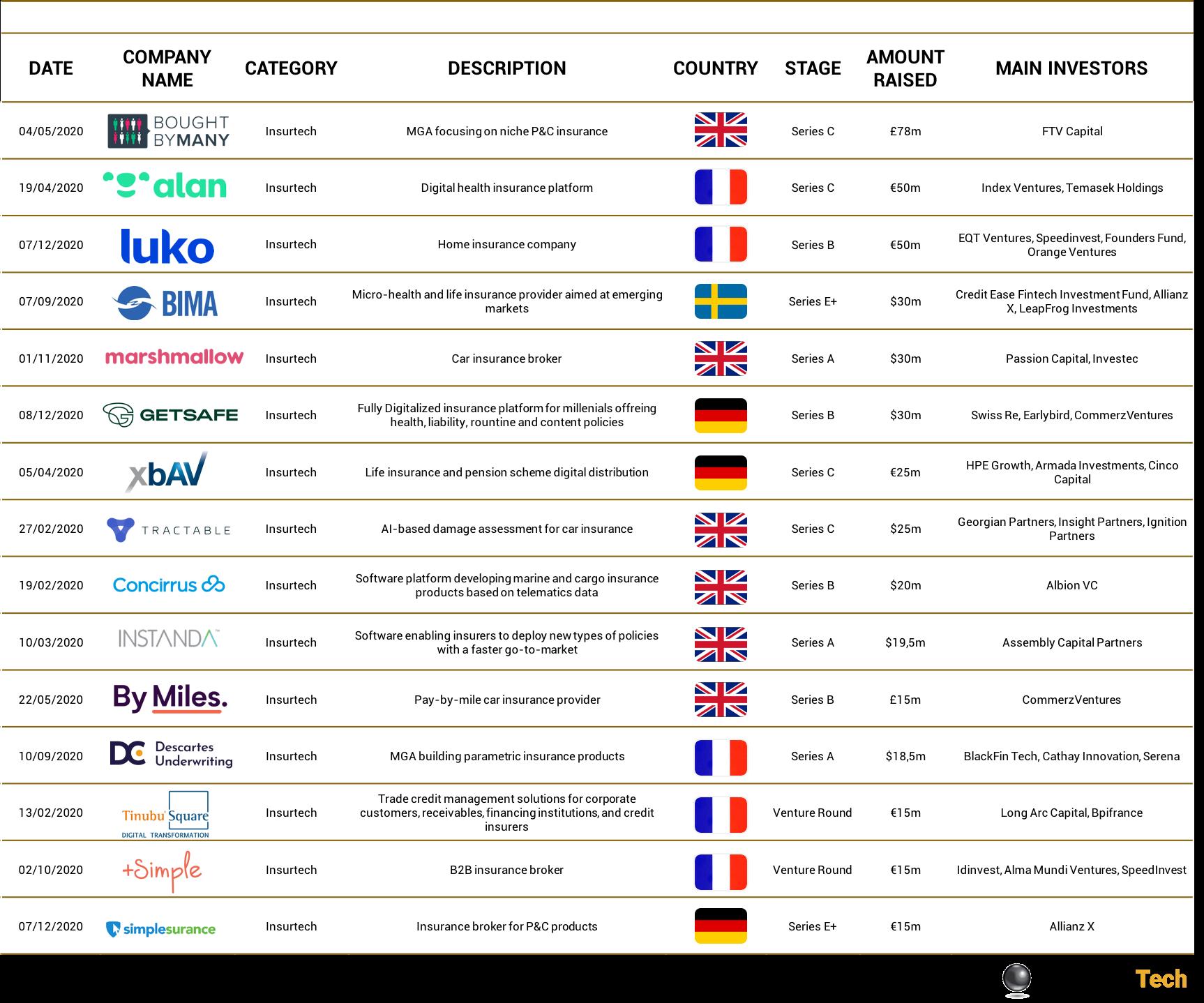 Top Insurtech deals Europe 2020