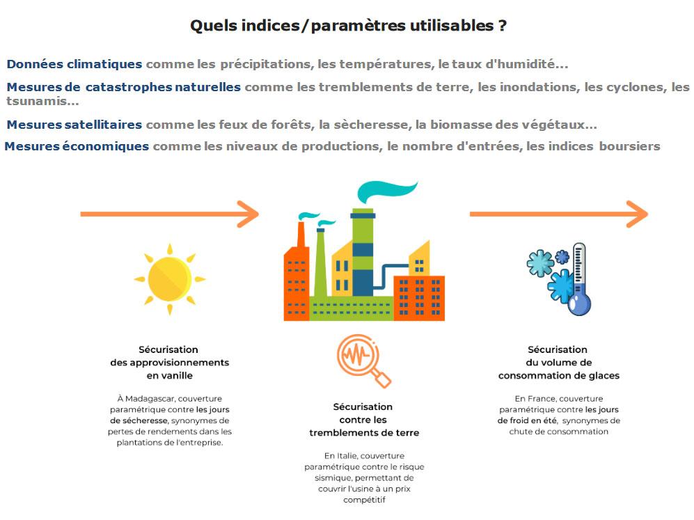 Assurance paramétrique usages