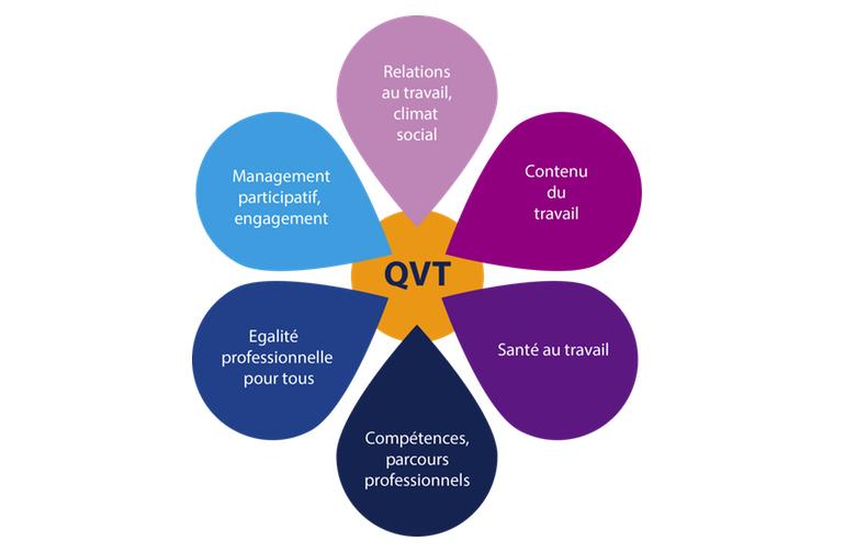 QVT Charte
