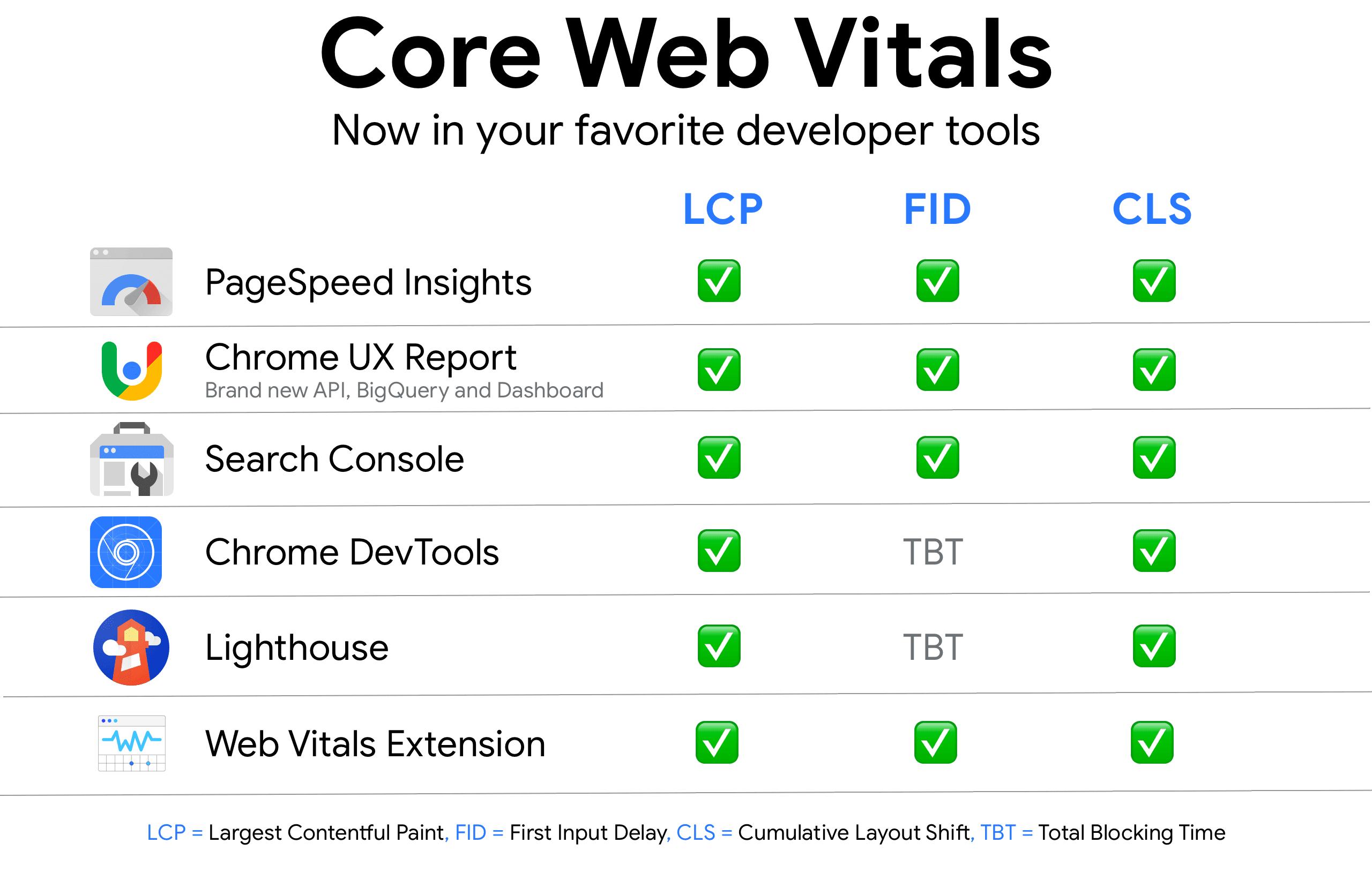 Outils de mesure de Core Web Vitals