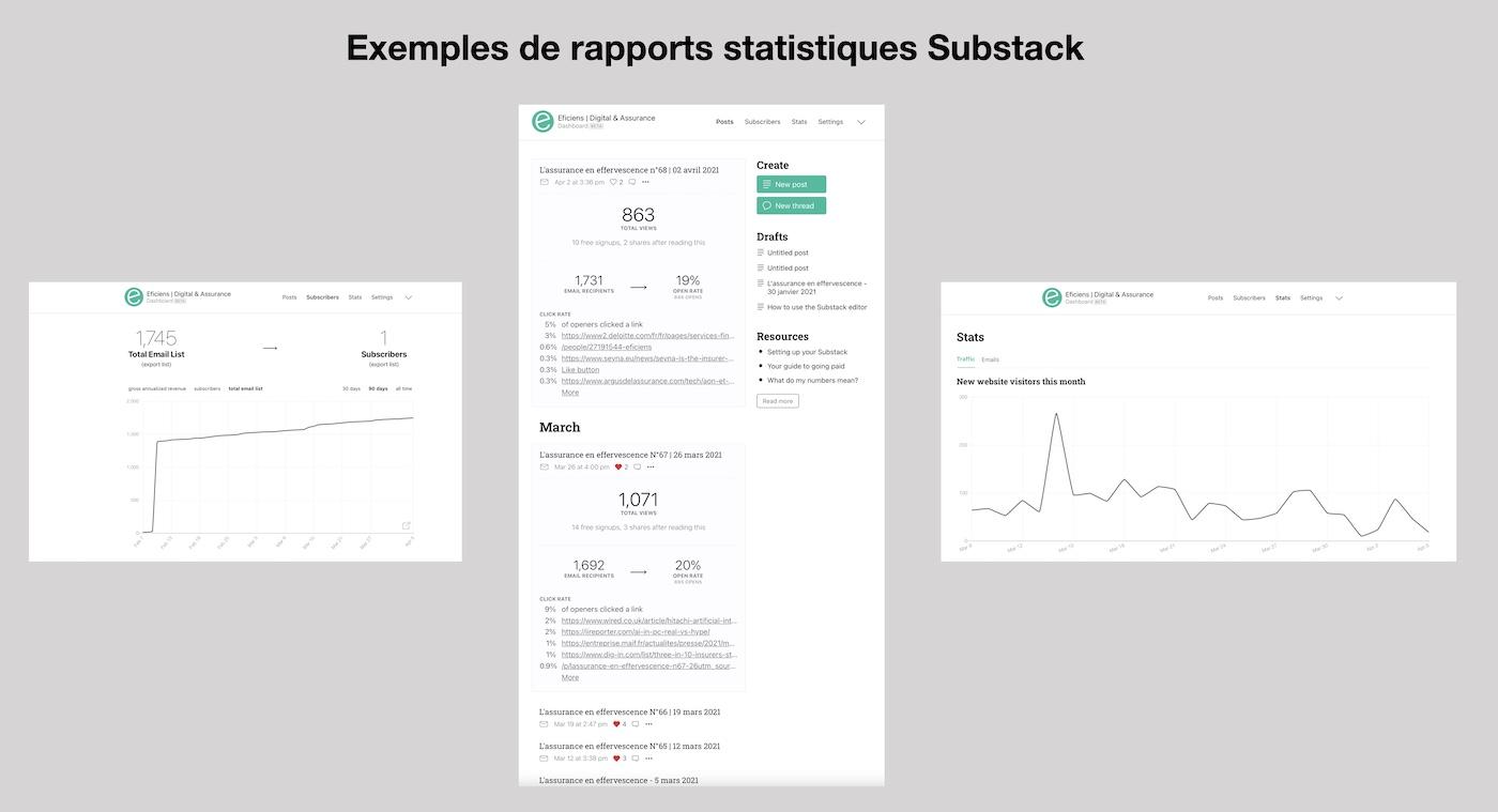 exemples de rapports statistiques substack