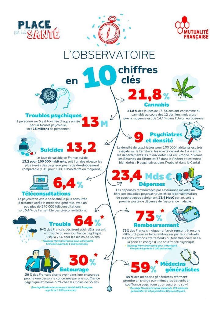 France santé mentale