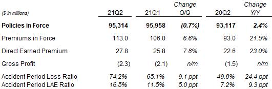 Metromile résultats