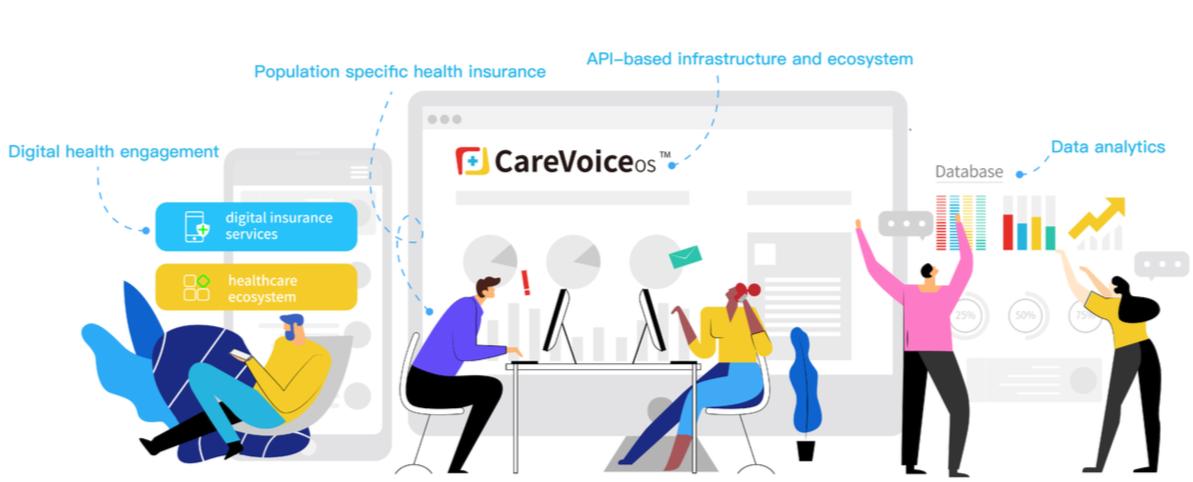 The CareVoice API